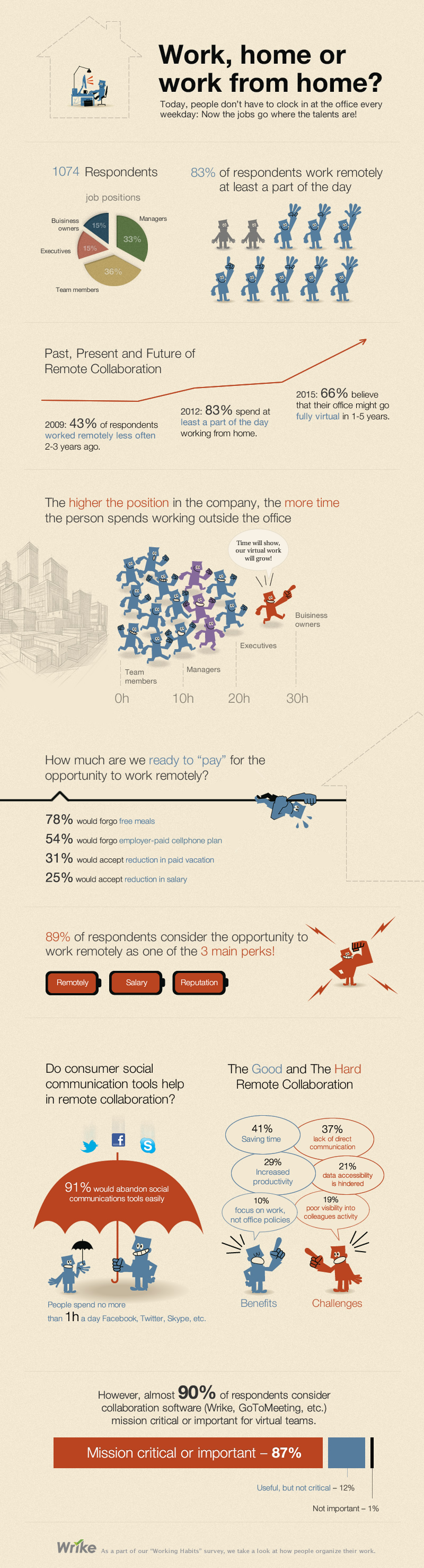 top problems distributed teams face blog  habit survey 2012