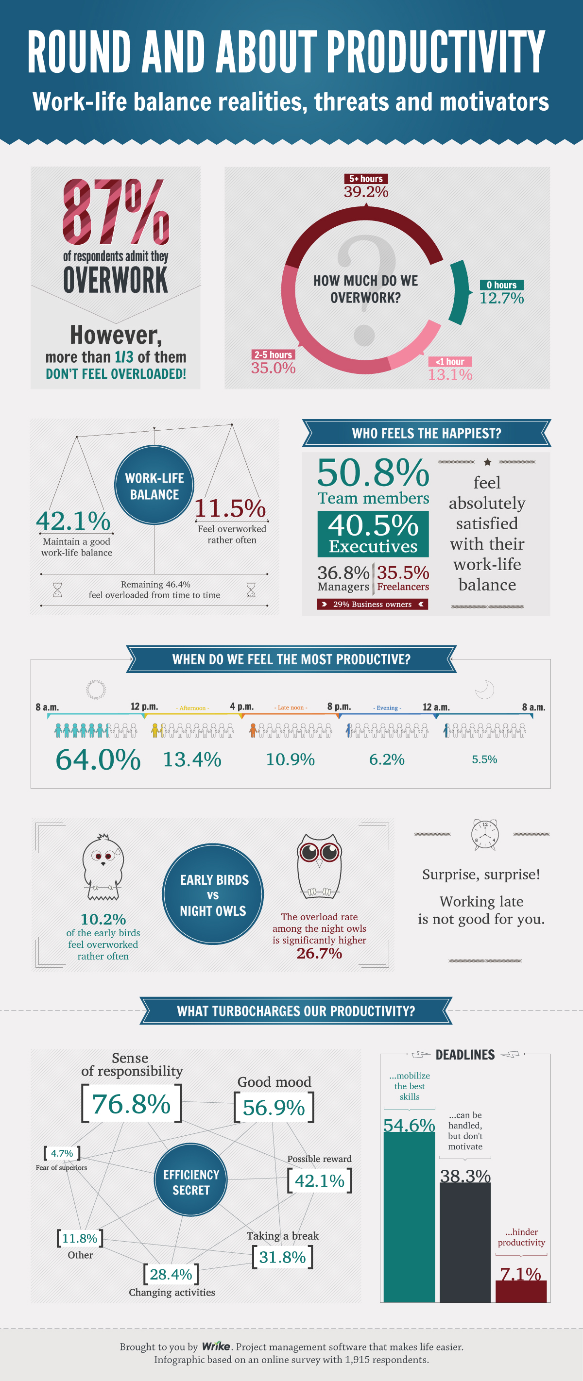 http://www.wrike.com/blog_images/311816/Wrike_productivity_survey_infographic.jpg