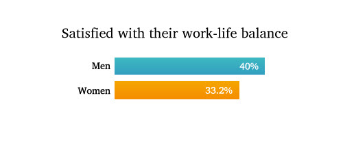 wrike men and women overwork
