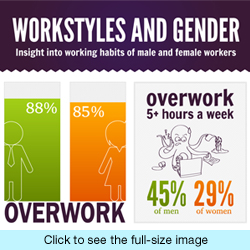 wrike infographic on men and women work styles