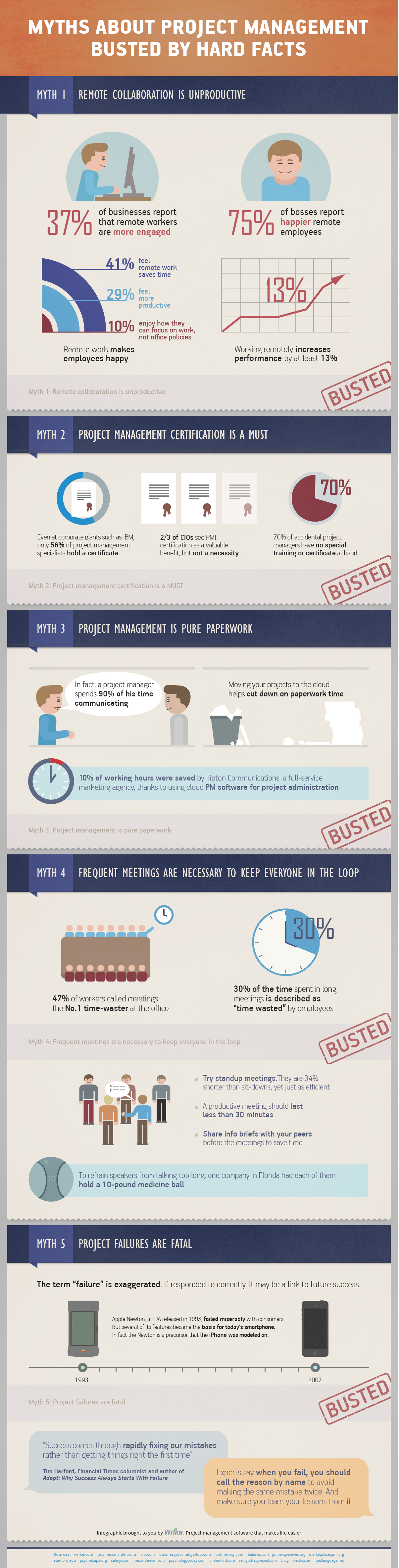Myths About Project Management Busted By Hard Facts (Infographic) - Image 1