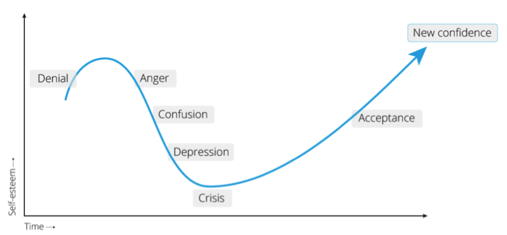 anger habits Choose what you focus on and practice, practice, practice.