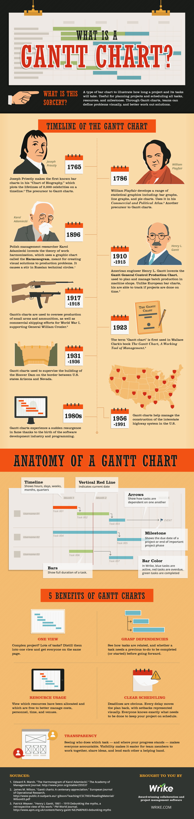How A Gantt Chart Works