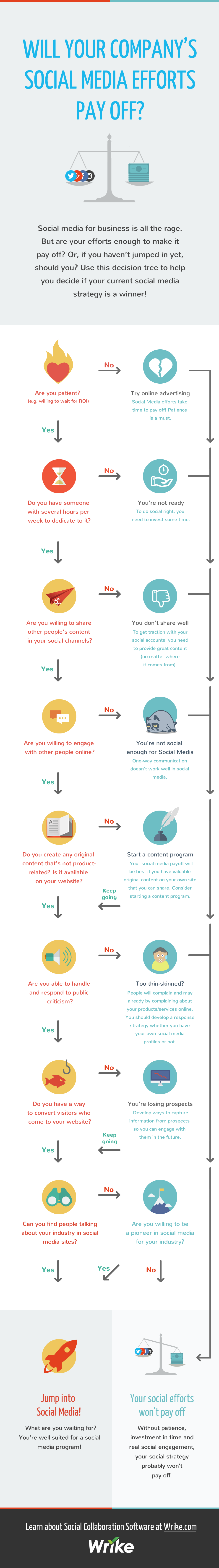 Will your company's social media marketing strategy pay off? #infographic